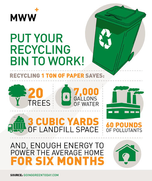How does recycling paper save the environment