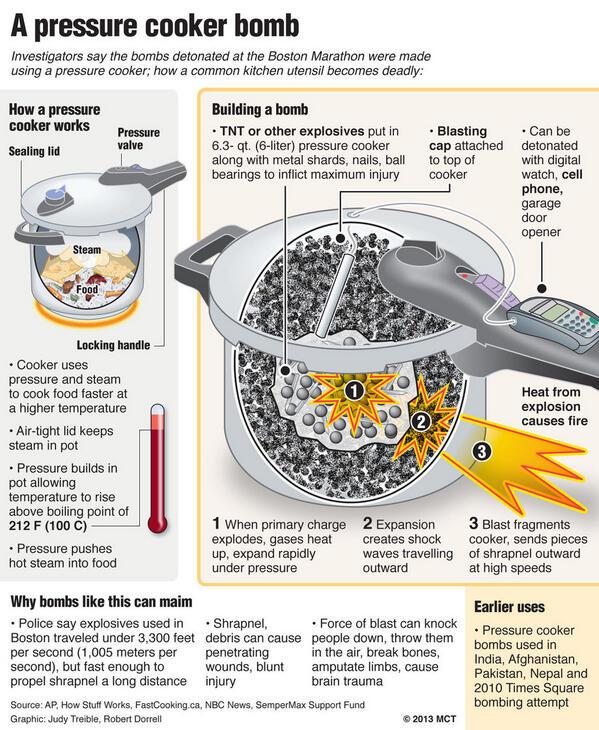 Greg Blair On Twitter Diagram Of How Pressure Cooker Bomb Works