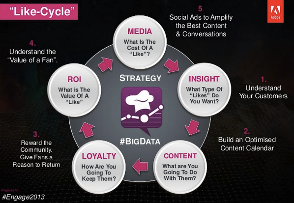Like-cycle by @jeremywaite at @AdobeSocial. #Engage2013 pic.twitter.com/pkZjffZbfL