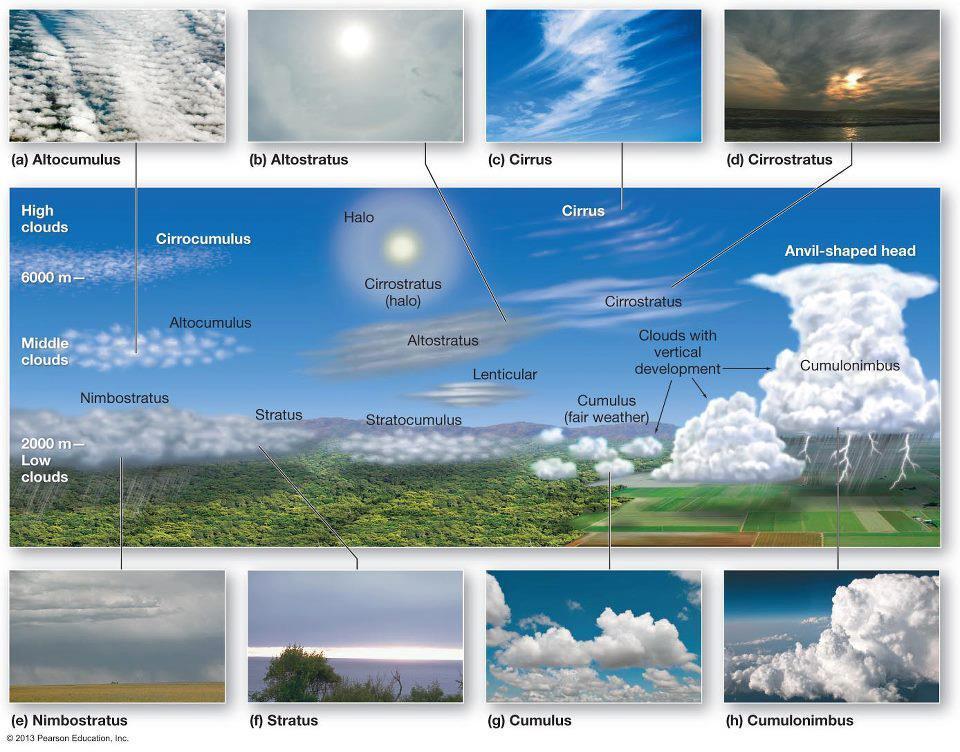 Tipus de núvols