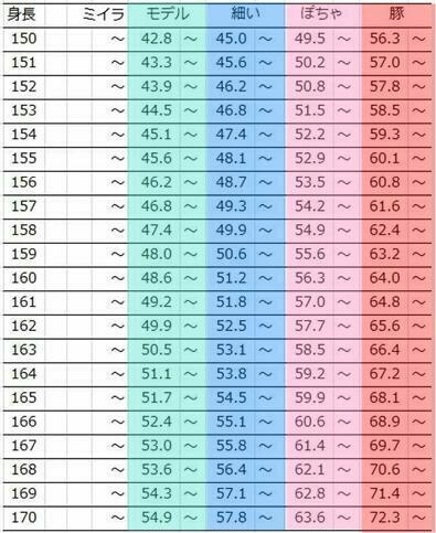 理想 の 体重 チェック 表 BMIと身長・体重の関係 一覧表