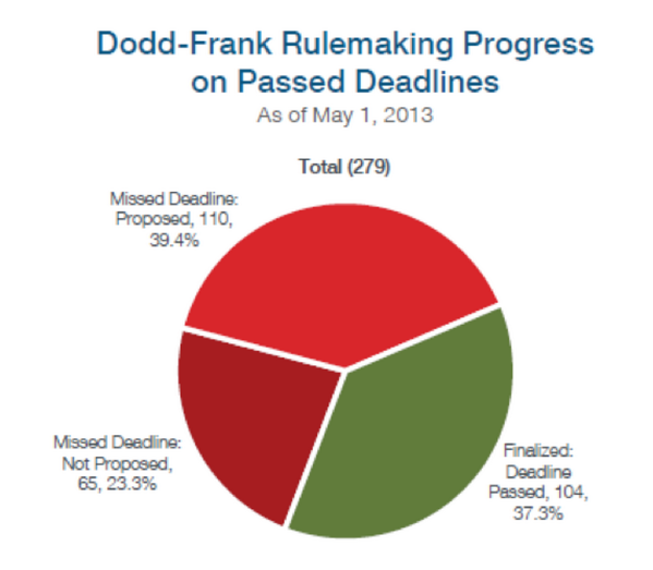 #DoddFrank rulemaking progress, to date: 37.3% finalized. See chart: #MFedQandA pic.twitter.com/qkqzB8wLm9