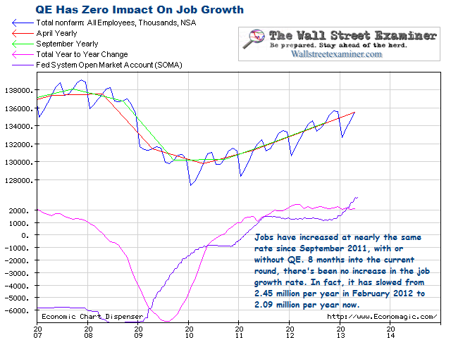 QE Has Had No Impact On Jobs - Click to enlarge
