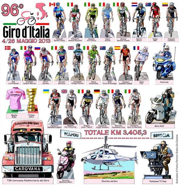 Giro d'Itallia 2013 BJPQcdVCcAA1CJs