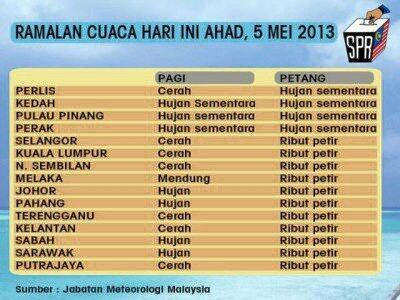 Zakir Jaafar On Twitter Weather Forecast Ramalan Cuaca Malaysia For Today Pru13 Ge13 Http T Co Bsznvf0n0q
