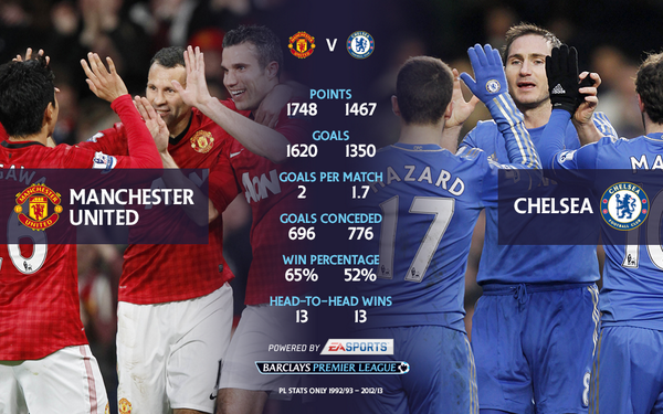 Man utd vs chelsea head to champions league