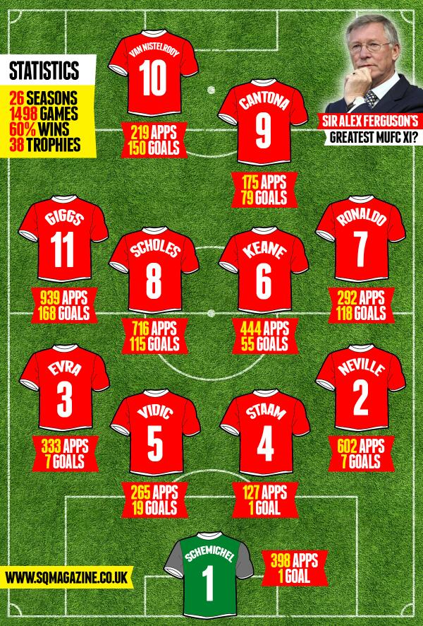 Sir Alex Fergusons all time great Manchester United XI?