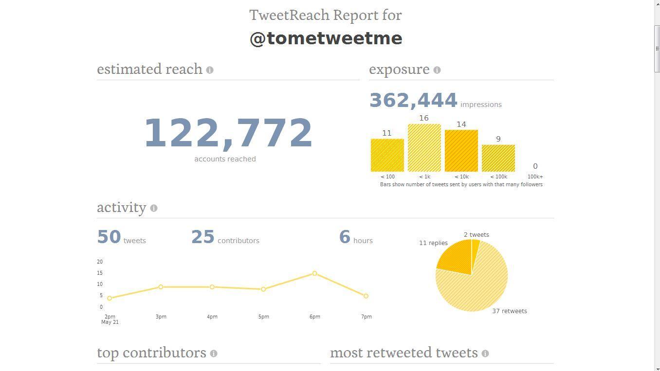 Twitter / tometweetme: #SocialMedia Das macht Freude! ...