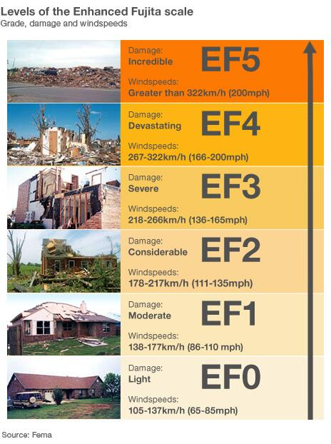 How bad is an EF5 tornado? http://t.co/ciStVnoyzC It takes into account a list of 28 Damage Indicators - #Oklahoma http://t.co/iS5VGlj18Z