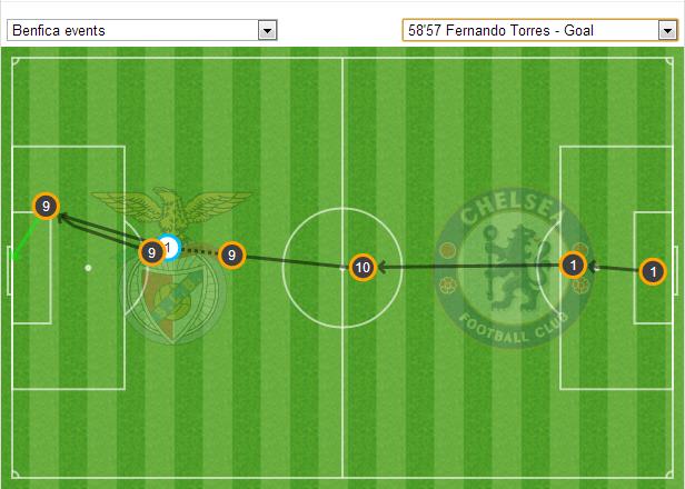 """Лига Европы. """"Бенфика"""" - """"Челси"""" 1:2. Всё-таки они прокляты... - изображение 5"""