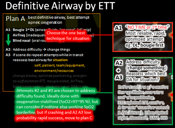 @Obidoc Plan A is definitive airway by ETT with best chance success given situation: max 3 attempts allowed any route pic.twitter.com/WW1dwhJrE9