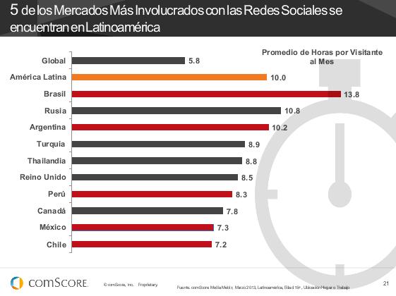 5 de los mercados más involucrados con las redes sociales se encuentran en latinoamérica, según @comScore: http://pic.twitter.com/MG3cWw2elg