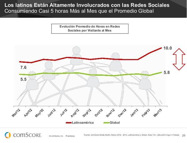 Los latinos están altamente involucrados con las redes sociales #SocialMedia #FuturoDigital13 de @comScoreLATAM pic.twitter.com/ISf1PKgiqH