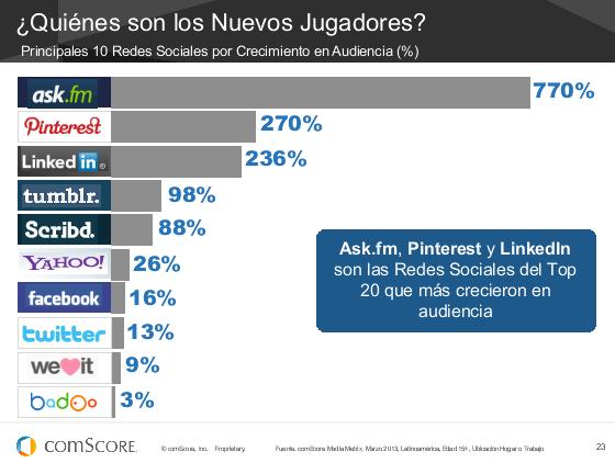 #Futurodigital13 ¿Cuáles son las redes sociales de mayor crecimiento? Sorpresa: pic.twitter.com/gzkOP45hze