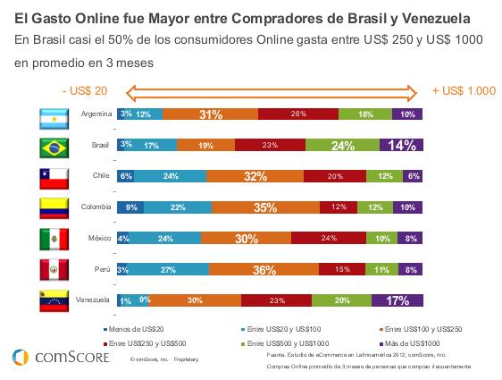 #Futurodigital13 Promedio de gastos de usuarios en América Latina en compras por Internet: http://pic.twitter.com/rjYHET7B6S