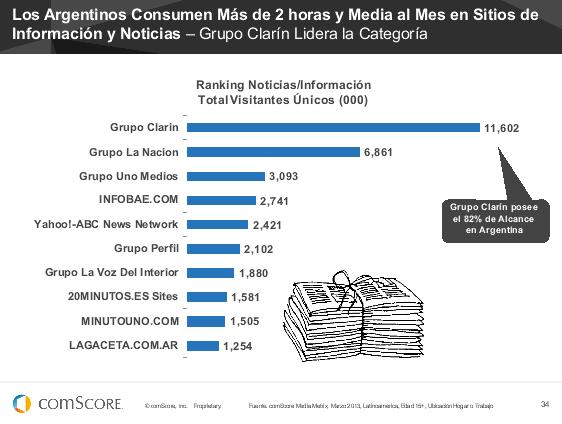 #FuturoDigital13 ¿Cuáles son los medios más visitados en Argentina? 1º Grupo Clarín 2º Grupo La Nación 3º Grupo Uno http://pic.twitter.com/SQwyfxZrPe
