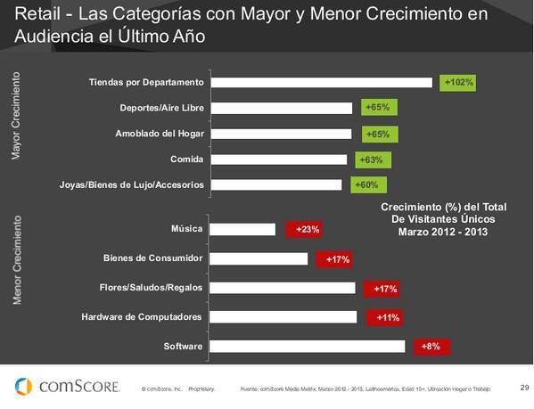 Retail en LATAM, las categorías con mayor y menor crecimiento en audiencia #FuturoDigital13 de @comScoreLATAM pic.twitter.com/REOtSi9hJr