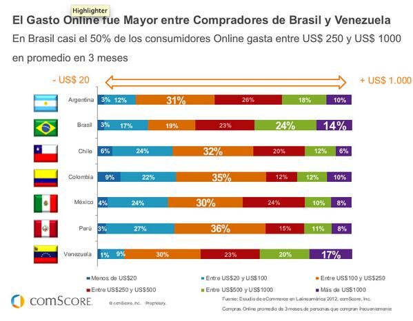Mira acá el gráfico comparativo de gasto on line en países de América Latina vía @JoaquinPerezG pic.twitter.com/ZrYnsyIYNG #FuturoDigital13