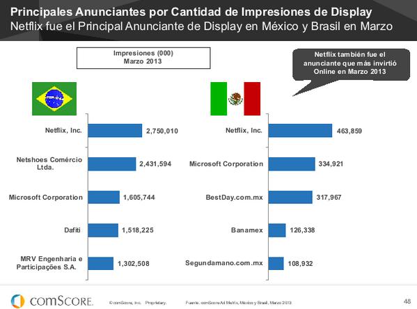 @sic: Netflix es el que más está invirtiendo en publicidad en la región: pic.twitter.com/oT31wB6d4Z | #FuturoDigital13 |