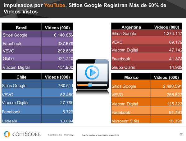 #FuturoDigital13 ¿Quién se lleva todos los usuarios de video? Sí, Google con Youtube (Grupo Clarín apenas asoma): http://pic.twitter.com/FFD3cPoUgv