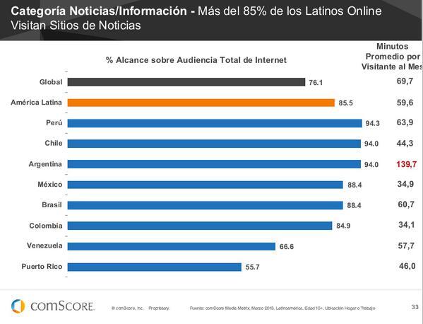 Noticias/Información más del 85% de los Latinos LATAM visitan este tipo de sitios #FuturoDigital13 de @comScoreLATAM pic.twitter.com/8gLZ4891GN