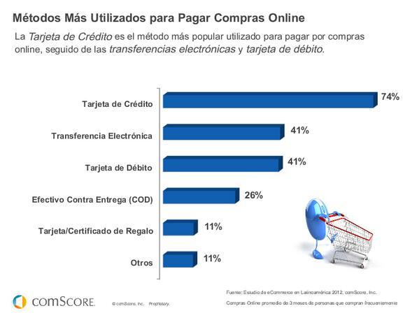 Métodos más utilizados para pagar compras Online en LATAM #FuturoDigital13 de @comScoreLATAM pic.twitter.com/mR1WdMxYw8