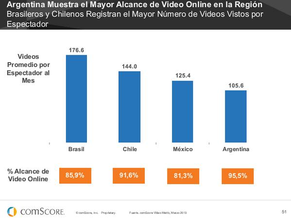 #FuturoDigital13 Argentina lidera el alcance de video en la región con el 95,5%. Pero en Brasil se ven más por mes: http://pic.twitter.com/8oLNgETvEH