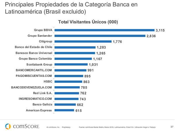 Principales propiedades de la categoría Banca en LATAM #FuturoDigital13 de @comScoreLATAM pic.twitter.com/MqtsCq7cFb