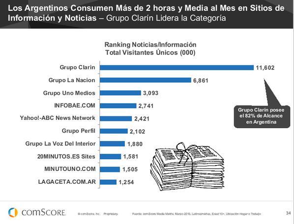 Los Argentinos consumen más de 2 horas y media en sitios de Noticias/Información #FuturoDigital13 de @comScoreLATAM pic.twitter.com/BKDEGYkzy2
