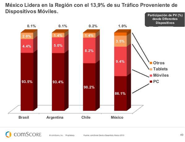 México lidera en la región en el tráfico proveniente de dispositivos móviles. #FuturoDigital13 de @comScoreLATAM pic.twitter.com/OGu1AQimPH