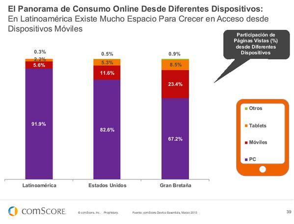 El Panorama de consumo Online desde diferentes dispositivos en LATAM #FuturoDigital13 de @comScoreLATAM pic.twitter.com/3KVPSULssT