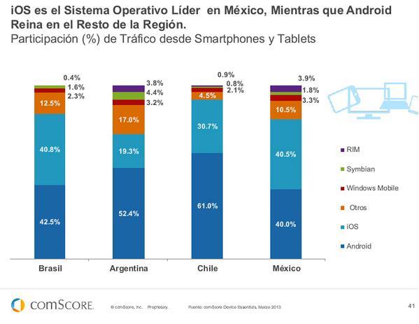 #iOS es el líder en México, mientras #Android reina en el resto de LATAM #FuturoDigital13 de @comScoreLATAM pic.twitter.com/zDq2mjWoHH