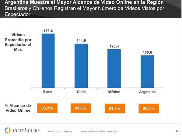 LATAM y el alcance de video Online #FuturoDigital13 de @comScoreLATAM pic.twitter.com/bVr1AaTPvT