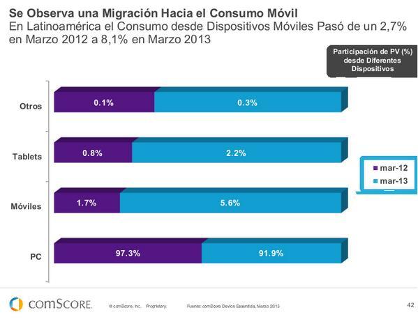 En LATAM se observa una migración hacia el consumo móvil. #FuturoDigital13 de @comScoreLATAM pic.twitter.com/MNSVZxTsz2