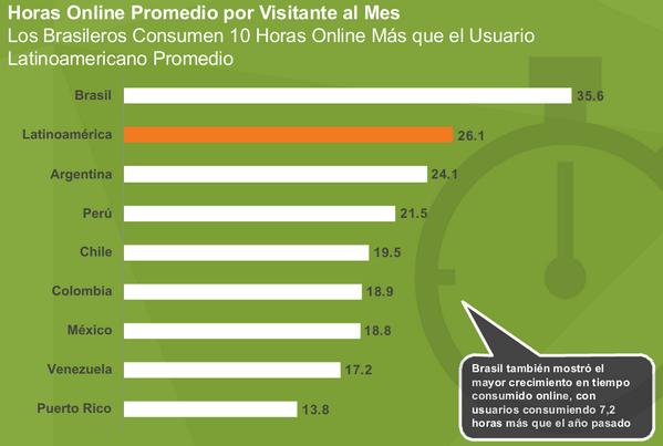 #FuturoDigital13 Internautas mexicanos consumen 18.8 hrs. online promedio por visitante al mes. Brasileros 35.6 hrs. pic.twitter.com/cMobzGeVwD