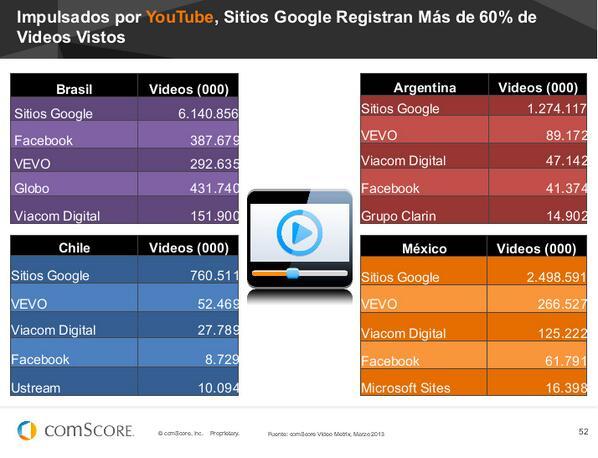 #Youtube @YouTubeTrends sitios de #Google registran más del 60% de vídeos vistos #FuturoDigital13 de @comScoreLATAM pic.twitter.com/QUbuaDgwA7
