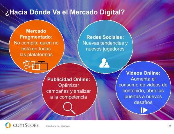 CONCLUSIONES: #FuturoDigital13 de @comScoreLATAM Hacia donde va el mercado digital en LATAM? pic.twitter.com/exaJanf3Sc