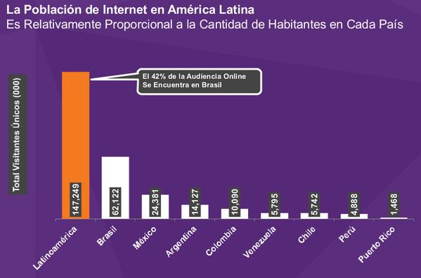 El 42% de la audiencia de LATAM en Internet se encuentra en #Brasil con 62,122 millones de personas. #FuturoDigital13 pic.twitter.com/Zb3yk7rnNd