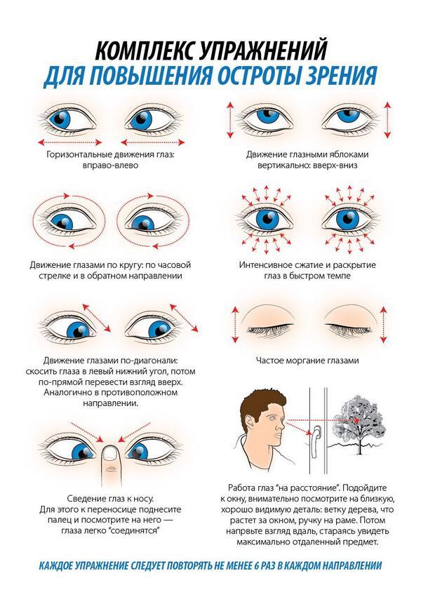 Гимнастика для глаз жданова при астигматизме