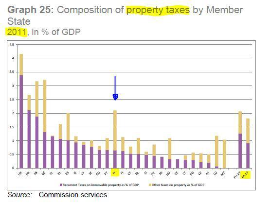 Ecco qui come siamo messi con le tasse sul patrimonio PRIMA di IMU e tasse sui risparmi by Tremonti. Basta balle! pic.twitter.com/y2fjOWMMNJ