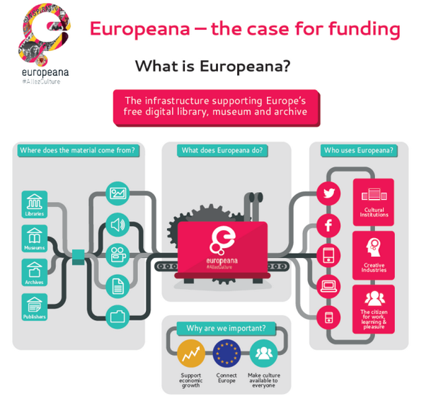 I love what Europeana does, please don't cut it's funding! #AllezCulture zenlan.com/collage/europe… pic.twitter.com/o7KLMPN4lY