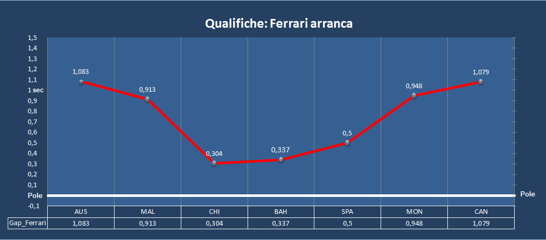 Qualifiche_Gap_ferrari