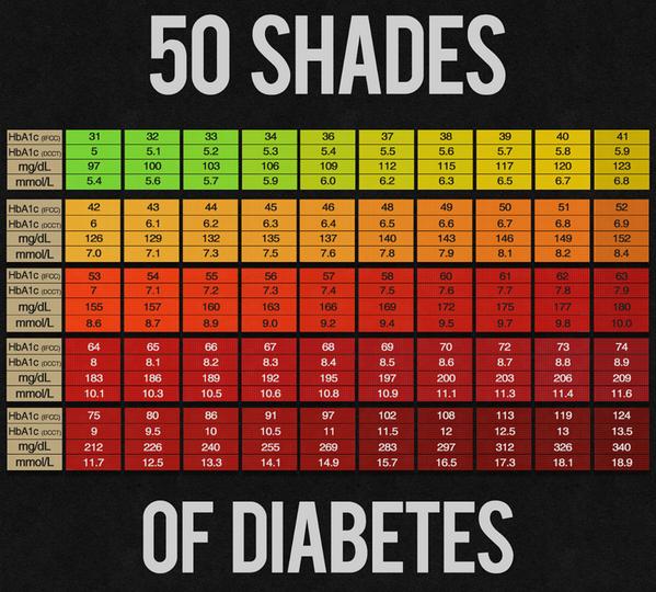HBA1C chart | Diabetes Forum • The Global Diabetes Community