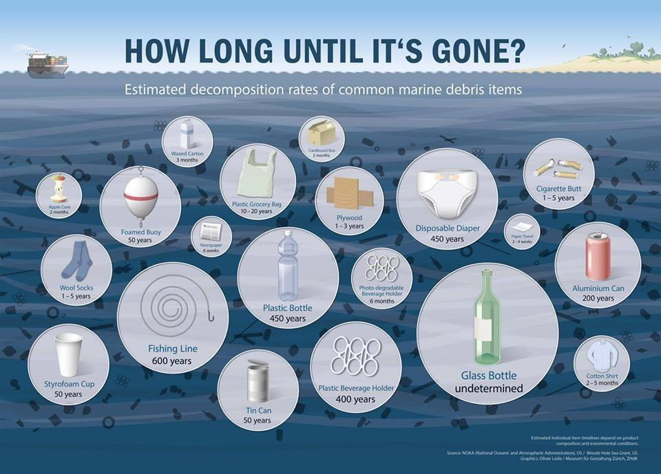 How long until it's gone? A trash guide to the oceans by NOAA
