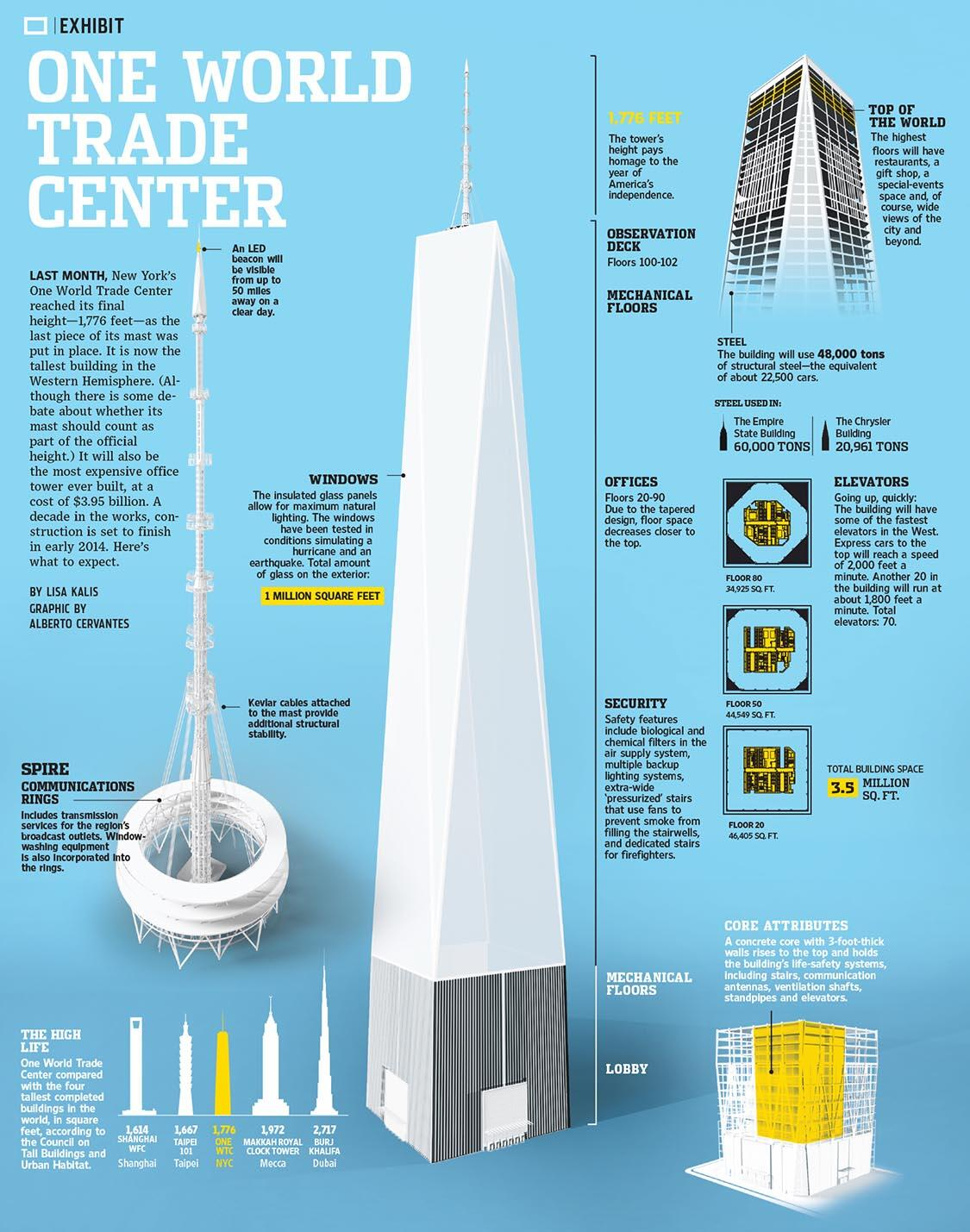 Wsj Graphics On Twitter Quot One World Trade Center