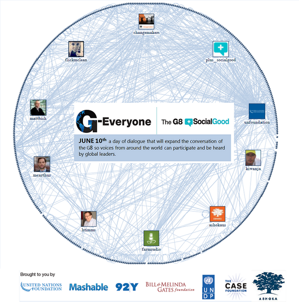 The #GEveryone convo visualized. | @unfoundation @mashable @92Y @gatesfoundation @UNDP @CaseFoundation @changemakers pic.twitter.com/U80p0DVZTh