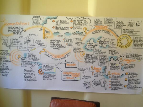 Storyboard from my session @iftfhealth #reworkinghealth pic.twitter.com/mnB1OsJBXT