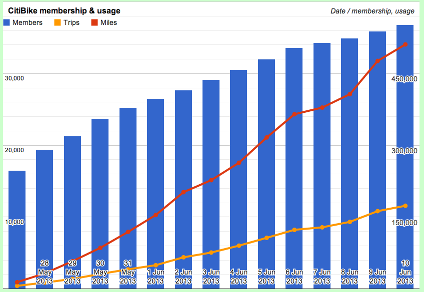 NYC's CitiBike - Growth in Membership and Usage