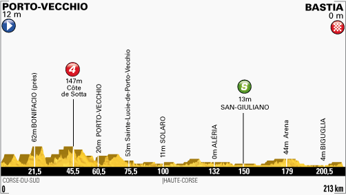 Stage 1 - Porto-Vecchio / Bastia - 213km: a stage for the pure sprinters! #TDF #TDFiscoming pic.twitter.com/mqXFhGOCm1