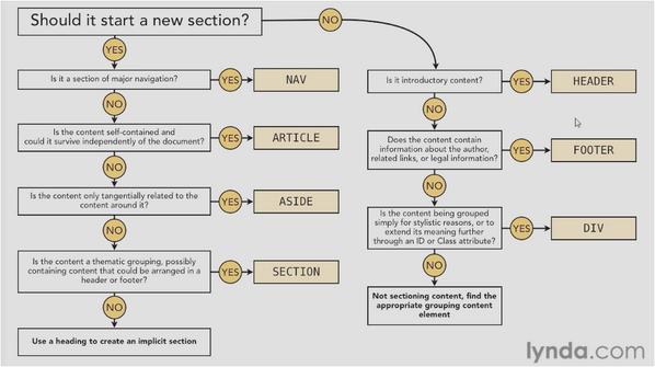 on twitter html5 semantic structure flowchart httptcolarif3m4zr - Flow Chart Html5